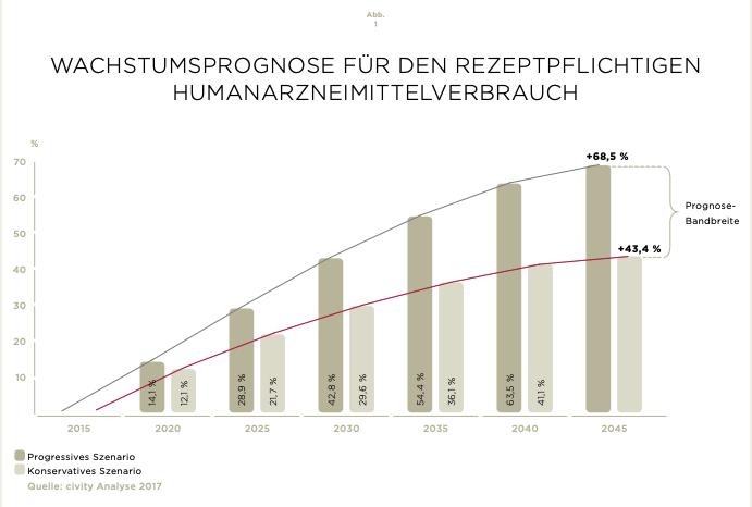 Grafik zu Medikamenten im Trinkwasser